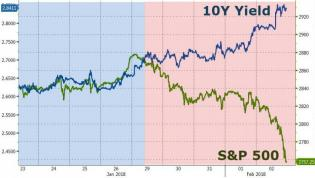10Y vs S&P.jpg (890×504)