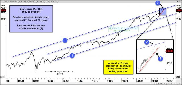dow-jones-top-of-70-year-channel-testing-1-year-support-feb-6.jpg (1568×733)
