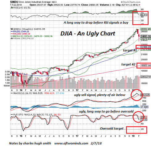"oftwominds-Charles Hugh Smith: Before You ""Buy the Dip,"" Look at This One Chart"