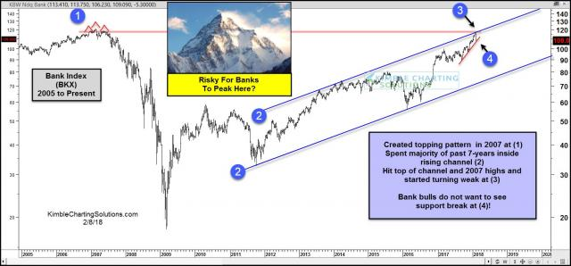 banks-do-not-want-to-peak-at-this-price-point-2007-highs-feb-8.jpg (1568×732)