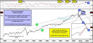 dow-jones-top-of-70-year-channel-momentum-high-after-10-percent-decline-feb-9.jpg (1568×734)