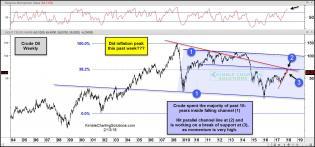 crude-oil-breaking-support-did-inflation-peak-this-past-week-feb-10.jpg (1567×733)