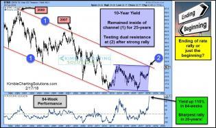 10-year-yield-up-110-percent-testing-25-year-falling-resistance-feb-17.jpg (1070×638)