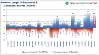 Recessions-Recovery-021918.png (900×511)