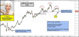 spx-10-year-yield-head-and-shoulders-topping-pattern-feb-22.jpg (1293×619)