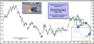 dollar-attempting-to-poke-head-above-bullish-falling-wedge-feb-27.jpg (1568×732)