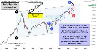 nasdaq-composite-attempting-triple-breakout-at-top-of-three-rising-channels-feb-27.jpg (1294×670)