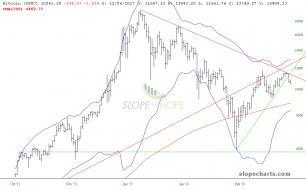 slopechart_$BTC_3-7-18.jpg
