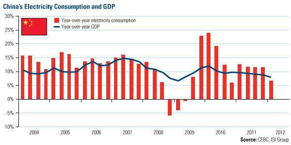 China's Electricity Consumption and GDP