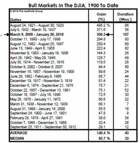 Bull-market-DJIA.jpg (554×565)