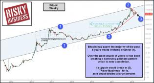 bitocoin-testing-pennant-pattern-support-march-14.jpg (1231×667)