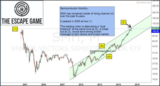 semiconductor-attempting-to-breakout-from-2000-highs-march-6.jpg (1232×667)