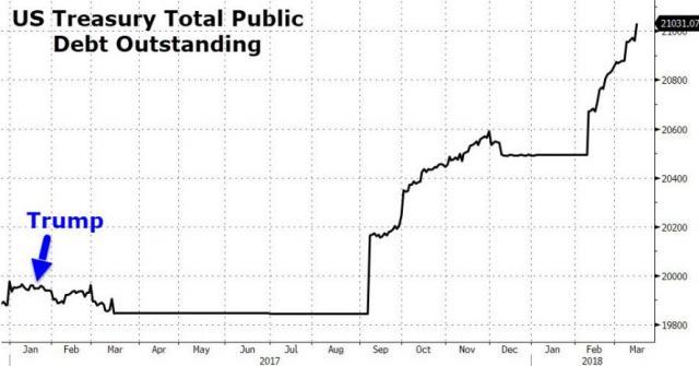 total debt under trump.jpg (890×467)