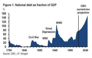 jpm debt cbo forecast.jpg (763×481)