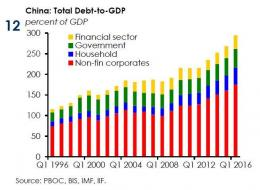 China debt iif.jpg (654×477)