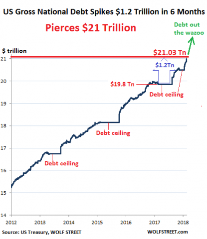 """Stockman Fears Washington's Fiscal Folly Will Spark A """"Yield Shock Of Biblical Proportions"""" 