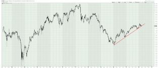 The Long Finger of Doom: Emerging Markets Debt - 10% Yield