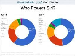 chart of the day siri