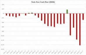 Tesla q4 2017 cash burn_1.jpg (500×322)
