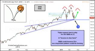qqq-triple-support-test-in-play-april-9.jpg (1239×677)