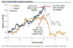 equity bubbles popped by regulations.jpg (705×467)