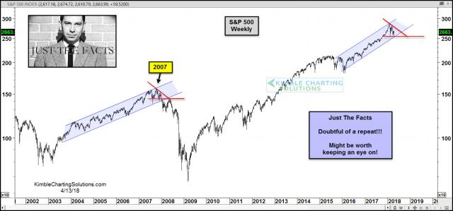 joe-friday-spx-repeating-2007-topping-pattern-april-13.jpg (1567×733)