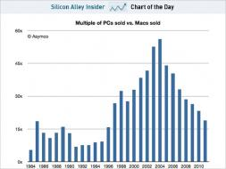 chart of the day PCs to Macs