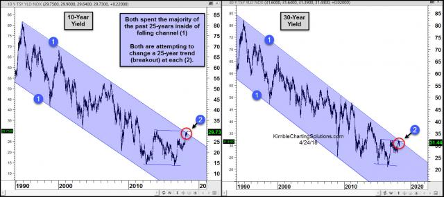 10-30-year-yields-attempting-25-year-breakouts-april-24.jpg (1567×700)
