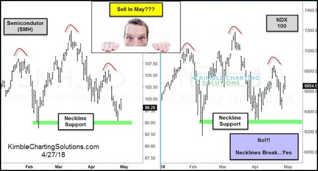 semiconductor-ndx-sell-in-may-topping-patterns-may-30.jpg (866×468)