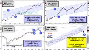 spy-4-pack-long-term-channels-short-term-support-test-may-1.jpg (1175×661)