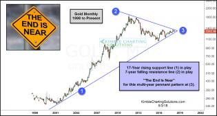gold-monthly-pennant-pattern-the-end-is-near-pattern-may-3.jpg (1229×663)