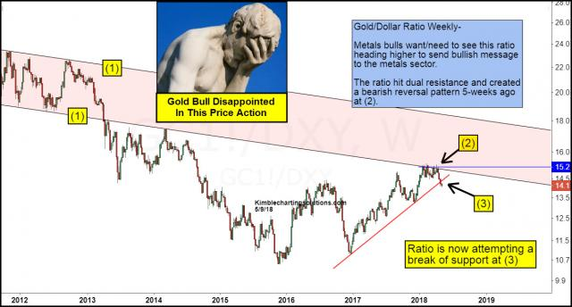 gold-dollar-ratio-gold-bulls-disappointed-april-9.jpg (1224×659)