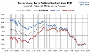 Teenage LFPR since 1948 by Gender