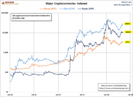 The Three Largest Cryptocurrencies - dshort - Advisor Perspectives
