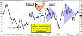 dollar-breakout-euro-breakdown-may-9.jpg (1562×680)