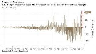 april 2018 budget surplus record.jpg (880×499)