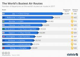 Infographic: The World's Busiest Air Routes  | Statista