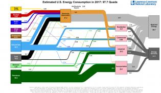 American energy use, in one diagram - Vox