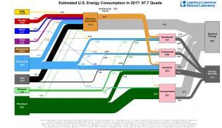 American energy use, in one diagram - Vox