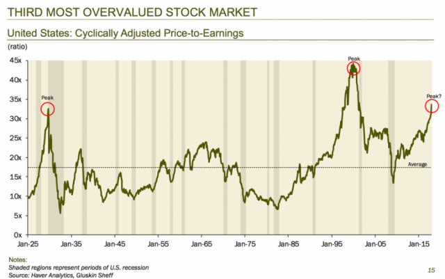 "Rosenberg: S&P ""Should Be 1000 Points Lower Than It Is Today"" 
