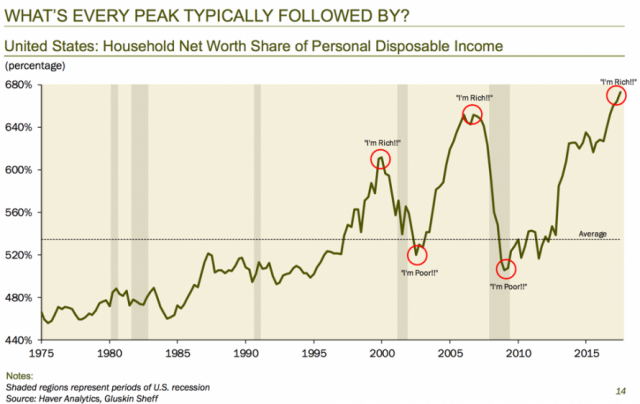 """Rosenberg: S&P """"Should Be 1000 Points Lower Than It Is Today"""" 