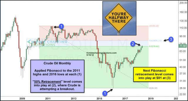 crude-oil-attempting-break-above-50-fib-level-may-15.jpg (1228×661)