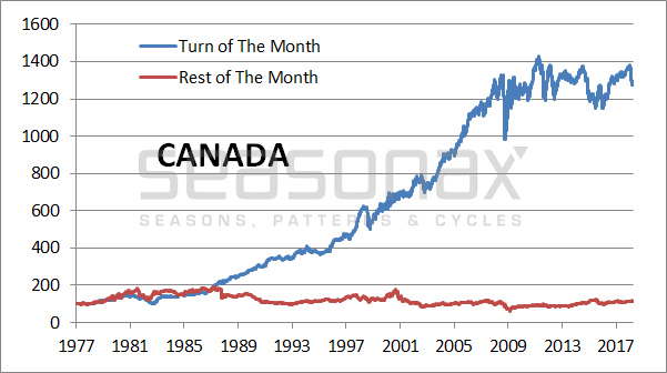 Visualizing The Global 'Turn-Of-The-Month' Effect | Zero Hedge