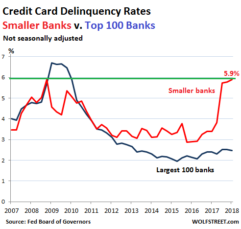 Credit Card Delinquencies Spike Past Financial-Crisis Peak at the 4,788 Smaller US Banks | Wolf Street