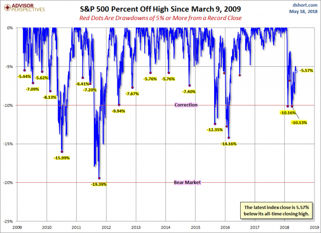S&P 500 Drawdowns