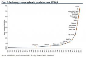 tech vs population.jpg (890×599)