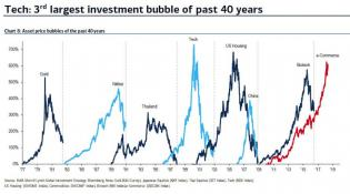 ecommerce bubble.jpg (890×496)