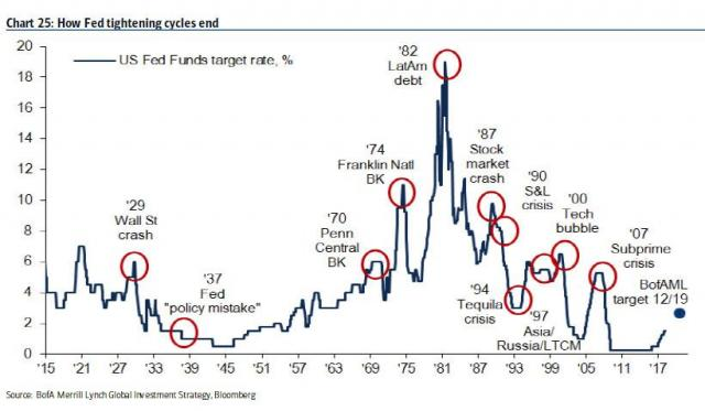 fed tightening cycle.jpg (820×479)