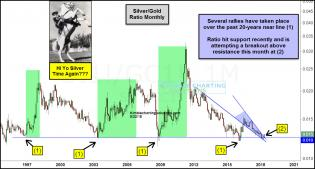 silver-gold-ratio-attempting-breakout-above-bullish-falling-wedge-hi-yo-silver-may-22.jpg (1227×660)