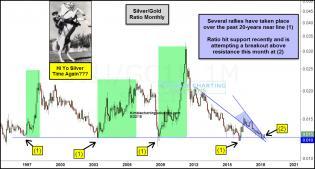 silver-gold-ratio-attempting-breakout-above-bullish-falling-wedge-hi-yo-silver-may-22.jpg (1227×660)